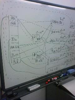 複雑なパス解析